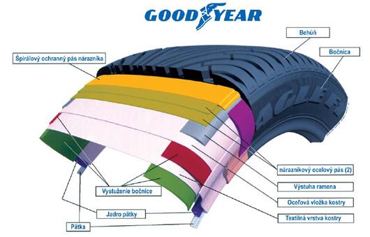konštrukcia pneumatiky Goodyear